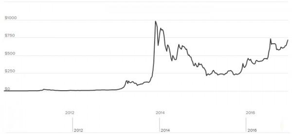 График курса Bitcoin за время существования