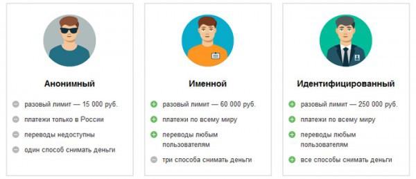 Основные отличия типов аккаунта Яндекс.Деньги
