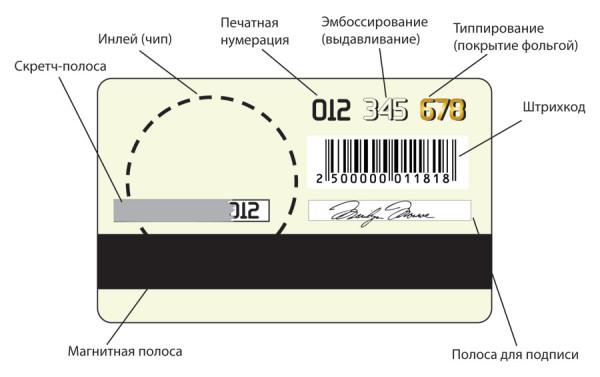 Элементы банковских карт
