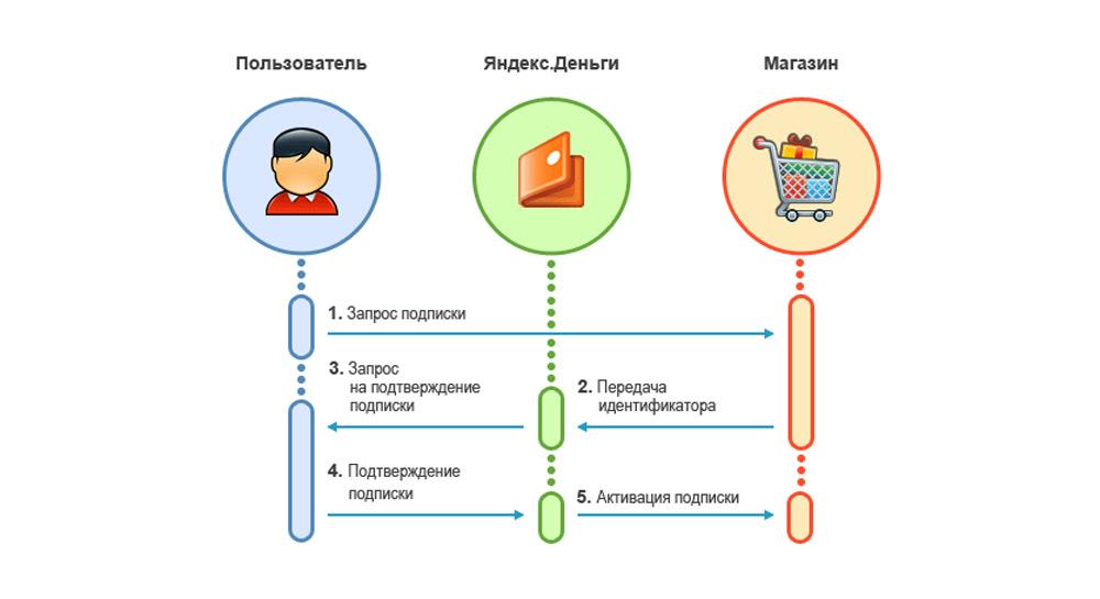 Схема подписки на счет