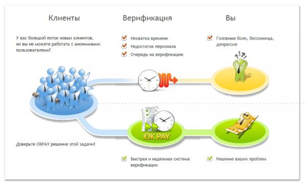 Услуга верификации Okpay