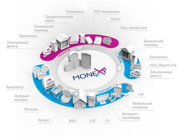 Возможности системы MoneXy